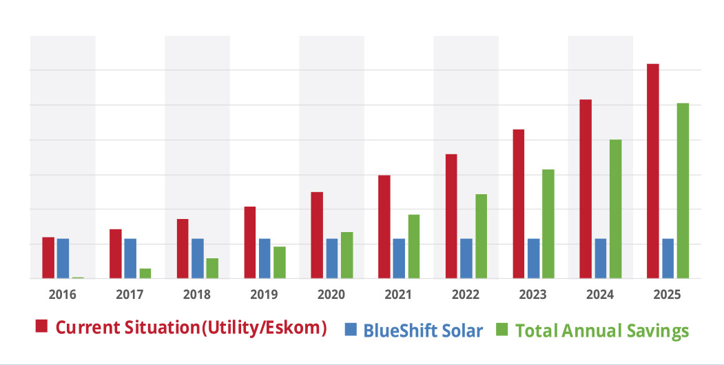 Example of savings on a BlueShift Solar Solution over 10 years.